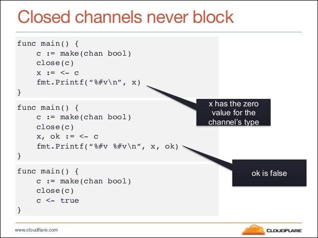 "www.cloudflare.com Closed channels never block func main() {"" c := make(chan bool)"" close(c)"" x := <- c"" fmt.Printf(""%#vn""..."