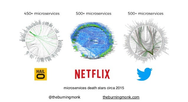 @theburningmonk theburningmonk.com microservices death stars circa 2015
