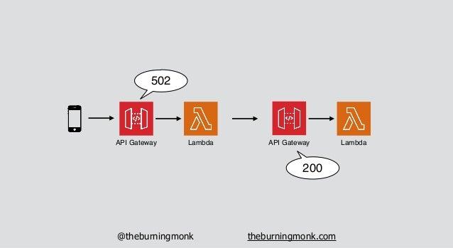 @theburningmonk theburningmonk.com API Gateway Lambda API Gateway Lambda 3s timeout 6s timeout