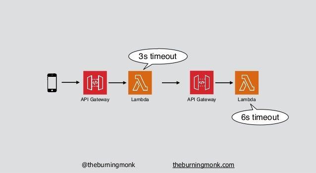 @theburningmonk theburningmonk.com API Gateway Lambda API Gateway Lambda max 29s integration max 15 mins timeout