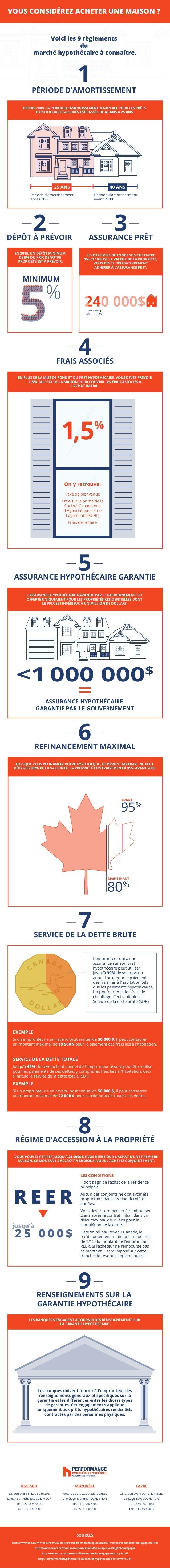 Voici les 9 règlements du marché hypothécaire à connaître. MINIMUM DEPUIS 2008, LA PÉRIODE D'AMORTISSEMENT MAXIMALE POUR L...