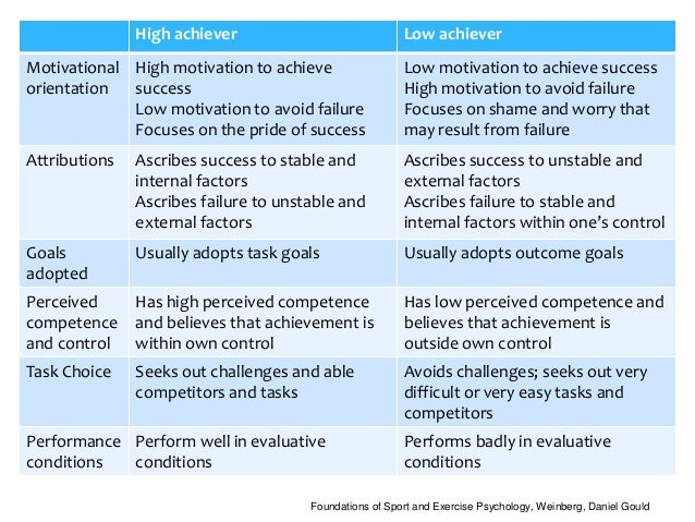 a description of the main motivating factor that influenced in the outcome of the play Motivation factors, relating to the job itself, result in feelings ranging from satisfaction to no satisfaction hygiene factors, relating to the work environment, result in feelings ranging from dissatisfaction to no dissatisfaction.