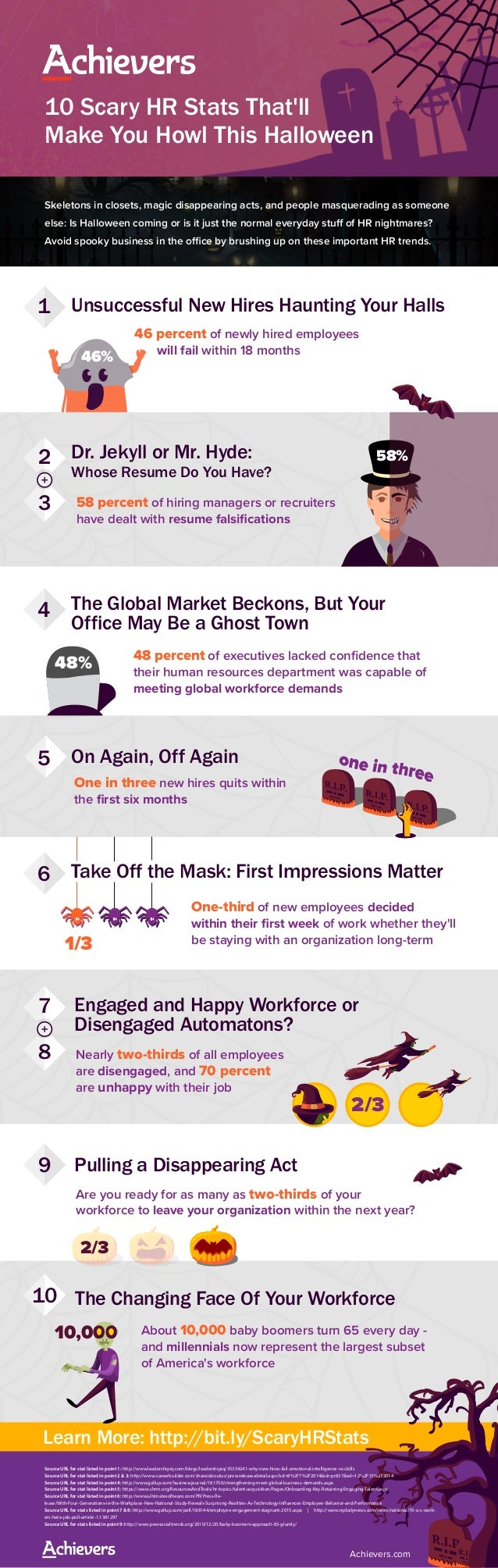 48% 10 Scary HR Stats That'll Make You Howl This Halloween Skeletons in closets, magic disappearing acts, and people masqu...