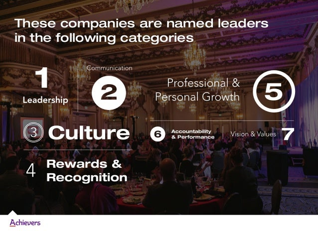 These companies are named leaders in the following categories