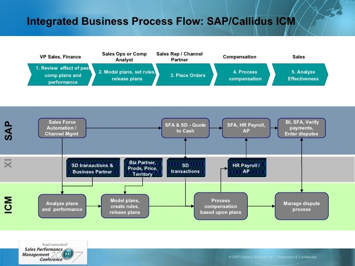 sales process optimization and the enterprise Sap® system landscape optimization contents 5 contents  internet sales and procurement  enterprise process flows to the sap system.