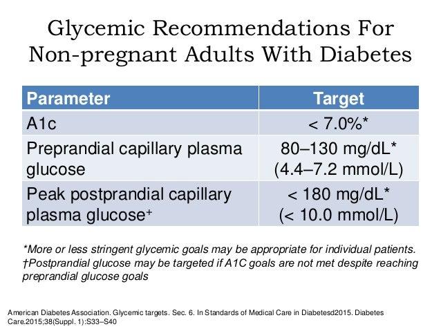 Hba1c American Diabetes Association Guidelines