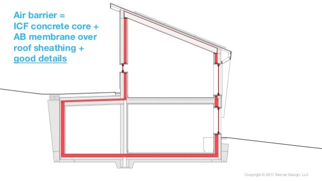 Copyright © 2017 Sterner Design, LLC Copyright © 2017 Sterner Design, LLC Air barrier = ICF concrete core + AB membrane ov...