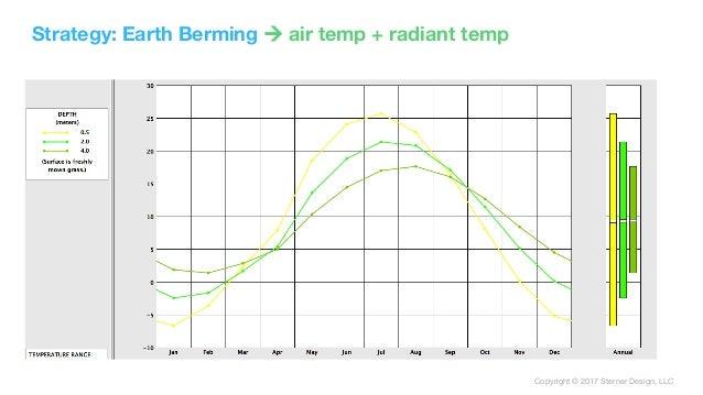 Copyright © 2017 Sterner Design, LLC Strategy: Earth Berming ! air temp + radiant temp