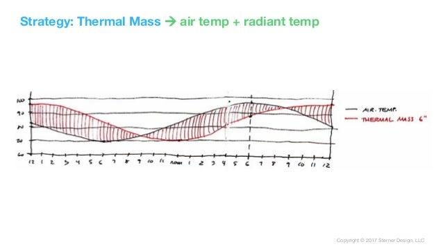 Copyright © 2017 Sterner Design, LLC Strategy: Thermal Mass ! air temp + radiant temp