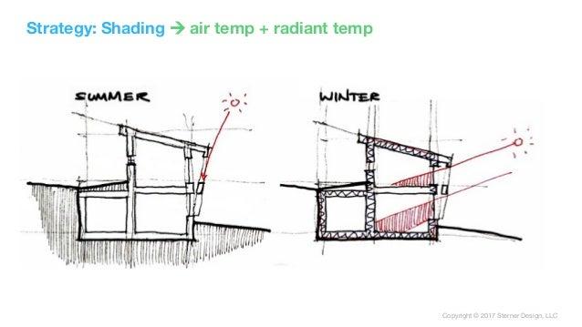 Copyright © 2017 Sterner Design, LLC Strategy: Shading ! air temp + radiant temp