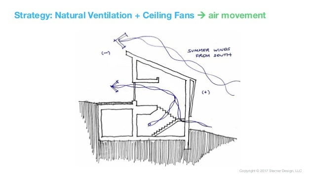 Copyright © 2017 Sterner Design, LLC Strategy: Natural Ventilation + Ceiling Fans ! air movement