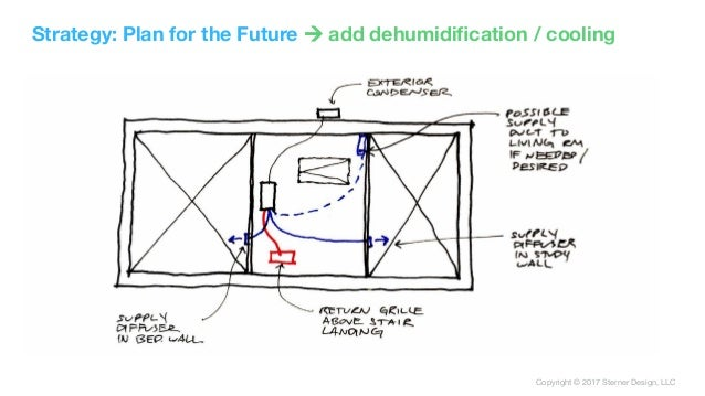 Copyright © 2017 Sterner Design, LLC Strategy: Plan for the Future ! add dehumidification / cooling