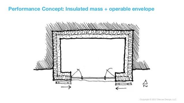 Copyright © 2017 Sterner Design, LLC Performance Concept: Insulated mass + operable envelope