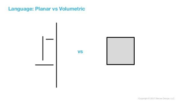 Copyright © 2017 Sterner Design, LLC Language: Planar vs Volumetric vs