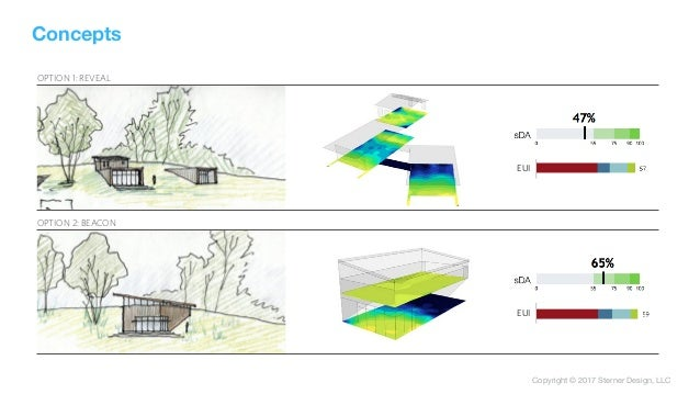 Copyright © 2017 Sterner Design, LLC OPTION 1: REVEAL OPTION 2: BEACON EUI EUI Concepts