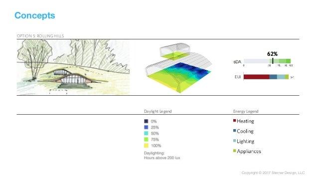 Copyright © 2017 Sterner Design, LLC OPTION 5: ROLLING HILLS Daylight Legend Energy Legend EUI Concepts