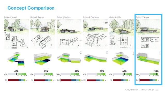 Copyright © 2017 Sterner Design, LLC Concept Comparison