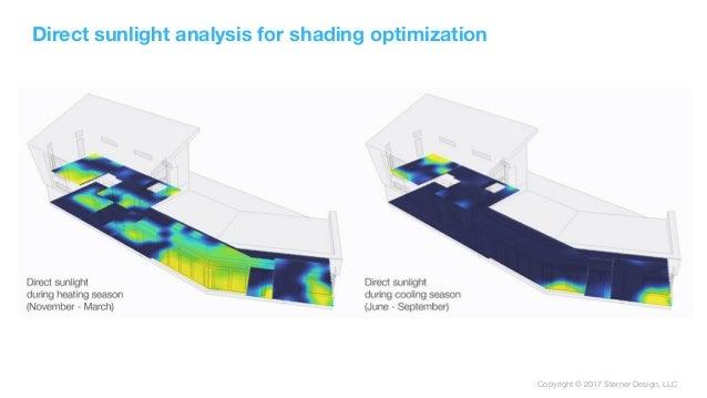 Copyright © 2017 Sterner Design, LLC Direct sunlight analysis for shading optimization