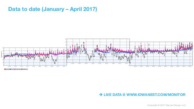 Copyright © 2017 Sterner Design, LLC Data to date (January – April 2017) ! LIVE DATA @ WWW.IOWANEST.COM/MONITOR
