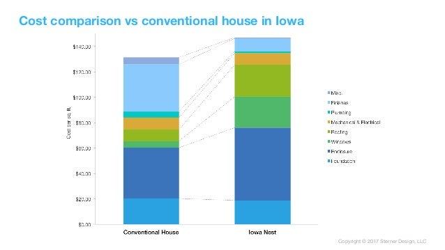 Copyright © 2017 Sterner Design, LLC Cost comparison vs conventional house in Iowa