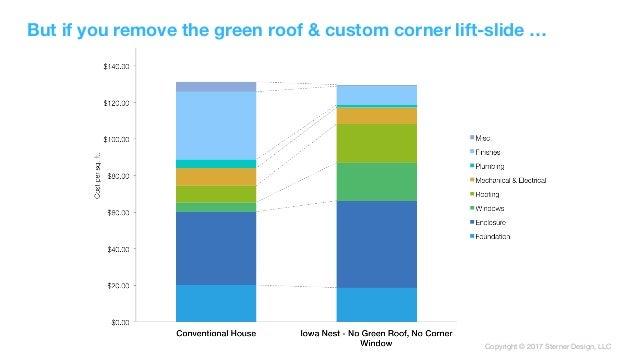 Copyright © 2017 Sterner Design, LLC But if you remove the green roof & custom corner lift-slide …