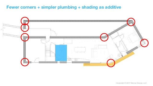 Copyright © 2017 Sterner Design, LLC Fewer corners + simpler plumbing + shading as additive