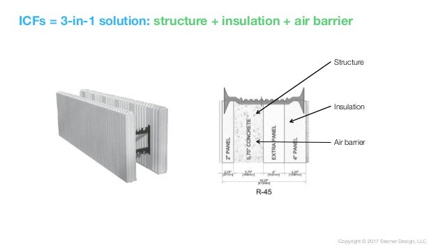 Copyright © 2017 Sterner Design, LLC Structure Insulation Air barrier ICFs = 3-in-1 solution: structure + insulation + air...