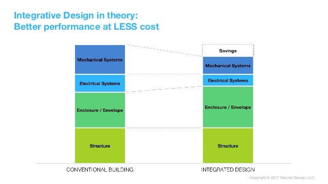Copyright © 2017 Sterner Design, LLC Integrative Design in theory: Better performance at LESS cost