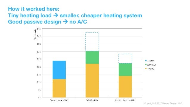 Copyright © 2017 Sterner Design, LLC How it worked here: Tiny heating load ! smaller, cheaper heating system Good passive ...