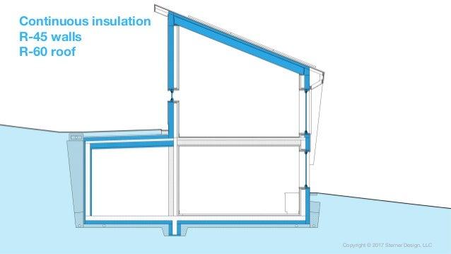 Copyright © 2017 Sterner Design, LLC Copyright © 2017 Sterner Design, LLC Continuous insulation R-45 walls R-60 roof