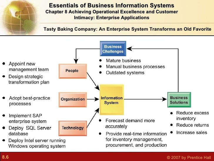 achieving it operational excellence © economist intelligence unit 2004 1 strategy execution: achieving operational excellence the benefits of management transparency an.