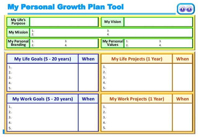 personal development planning week1 A personal development plan is a process that consists of defining what is important to you, what you want to achieve, what strengths you already have that help to achieve your goals, and what you need to improve and develop with time.