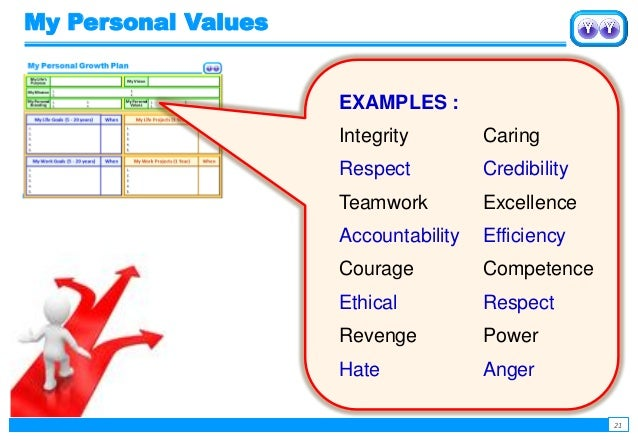 essays on personal values When you have identified three to five values that you personal values oriented and that include the values listed above)p(5u) prime essay.