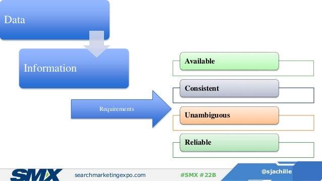 searchmarketingexpo.com @sjachille #SMX #22B Data Information Requirements Available Consistent Unambiguous Reliable
