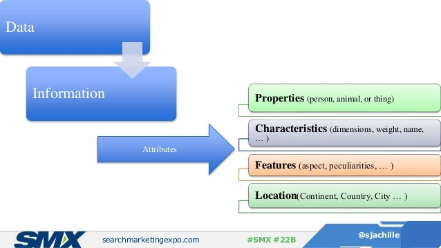 searchmarketingexpo.com @sjachille #SMX #22B Data Information Attributes Properties (person, animal, or thing) Characteris...