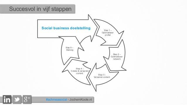 Social business doelstelling Stap 1 – Optimaliseer profiel Stap 2 – Optimaliseer netwerk Stap 3 – Verzamel content Stap 4 ...
