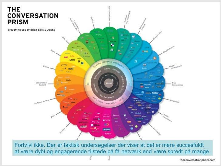 Intro <ul><li>Netværkene / fællesskaberne </li></ul><ul><li>Platforme / værktøjer / tjenester </li></ul><ul><li>Brugerne /...