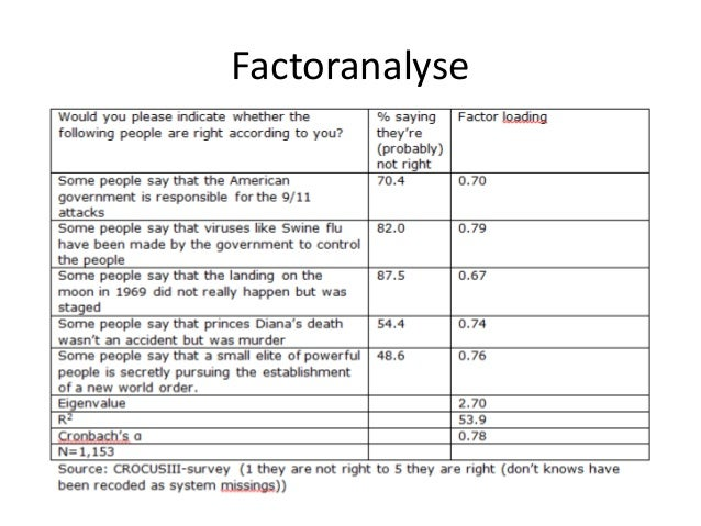Factoranalyse