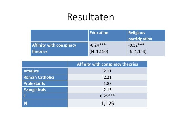 Resultaten Education Religious participation Affinity with conspiracy theories -0.24*** (N=1,150) -0.12*** (N=1,153) Affin...