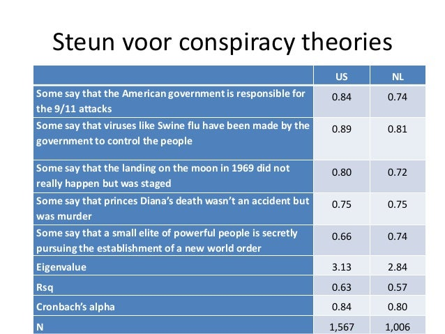 Steun voor conspiracy theories US NL Some say that the American government is responsible for the 9/11 attacks 0.84 0.74 S...