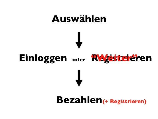 """AuswählenEinloggen   oder   """"Weiter""""                   Registrieren      Bezahlen (+ Registrieren)"""