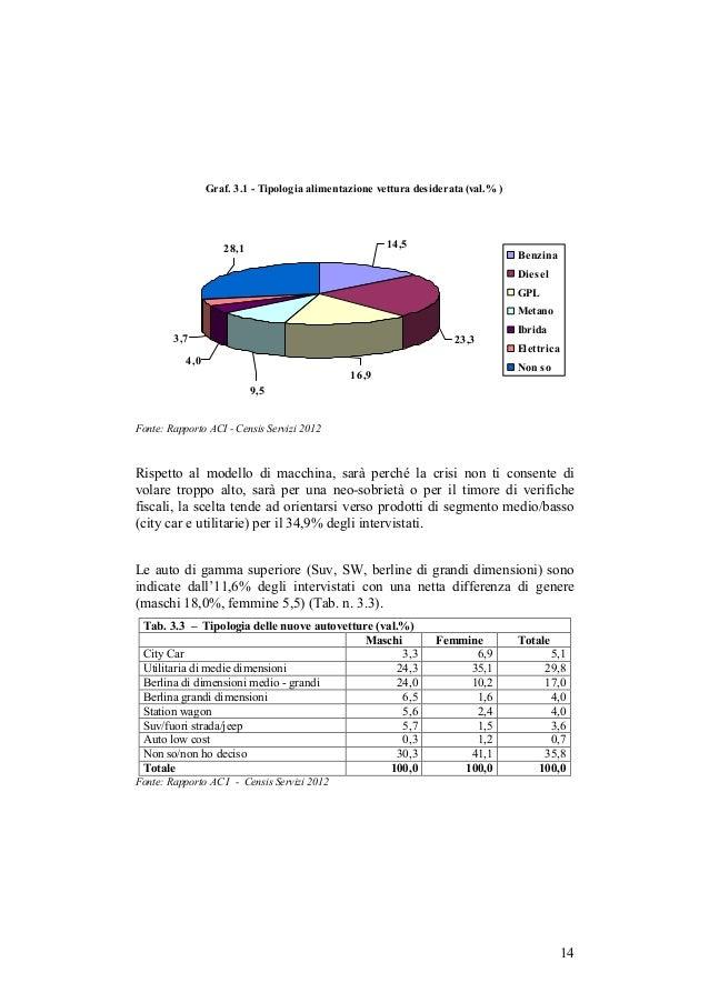 Graf. 3.1 - Tipologia alimentazione vettura desiderata (val.% )                    28,1                               14,5...