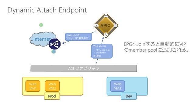 ACI ファブリック Dynamic Attach Endpoint Web VM1 Web VM3 Web VM2 internet APIC Prod Dev EPGへJoinすると自動的にVIP のmember poolに追加される。 W...