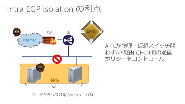 Intra EGP isolation の利点 internet FW LB ロードバランス対象のWebサーバ群 APICが物理・仮想スイッチ問 わずAPI経由でHost間の通信 ポリシーをコントロール。 EPG APIC