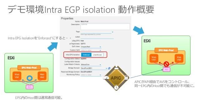 """デモ環境Intra EGP isolation 動作概要 Web VM1 Web VM2 EPG Web-Prod AVS ESXi EPG内のHost間は通常通信可能。 Intra EPG Isolationを""""Enforced""""にすると・・..."""