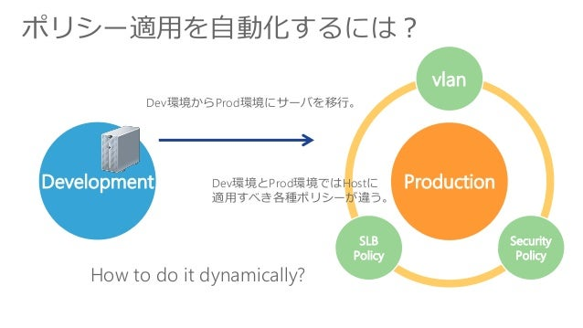 ポリシー適用を自動化するには? Development Production vlan Security Policy SLB Policy Dev環境とProd環境ではHostに 適用すべき各種ポリシーが違う。 Dev環境からProd環境にサ...