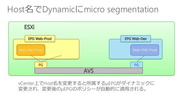 Host名でDynamicにmicro segmentation ESXi Web VM3-Dev EPG Web-Dev Web VM1-Prod EPG Web-Prod AVS PGPG Web VM3-Prod vCenter上でHos...