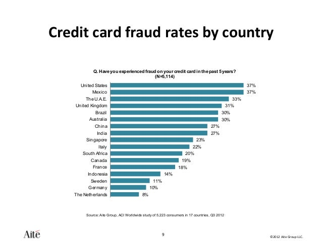 Global Consumers React to Rising Payment Fraud