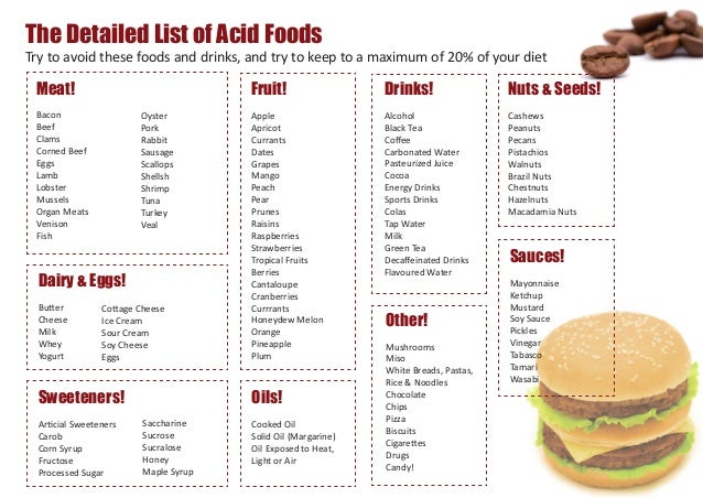 List Of Acidic Foods And Drinks To Avoid