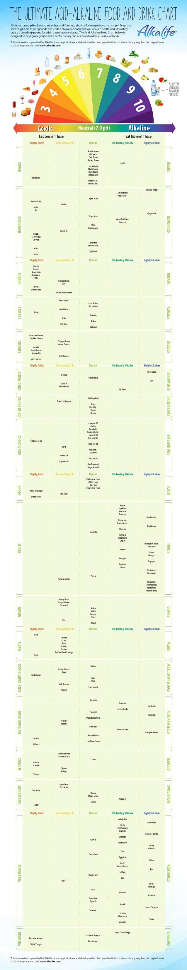 Acid Alkaline Food Chart Ph Balance Alkalife